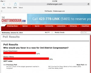 The results of a recent Chattanoogan poll asking for the publics favorable electability for the Third District Congressman