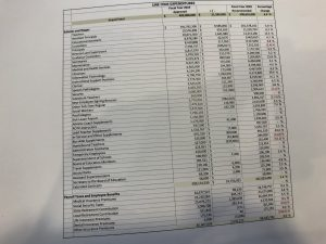 The proposed budget document shows Board of Education Members currently $198,000 with a $7,200 increase for a new line item of $206,100 or a 3.6% increase.